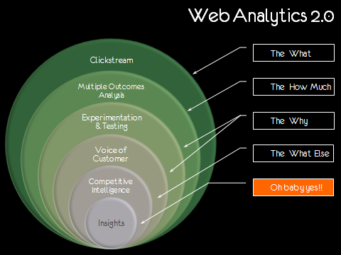 Web Analytics 2.0 Seed